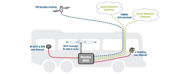 Moovbox in buses